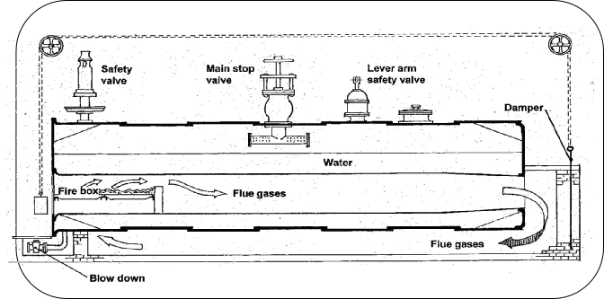 A working diagram of the Lancashire boiler